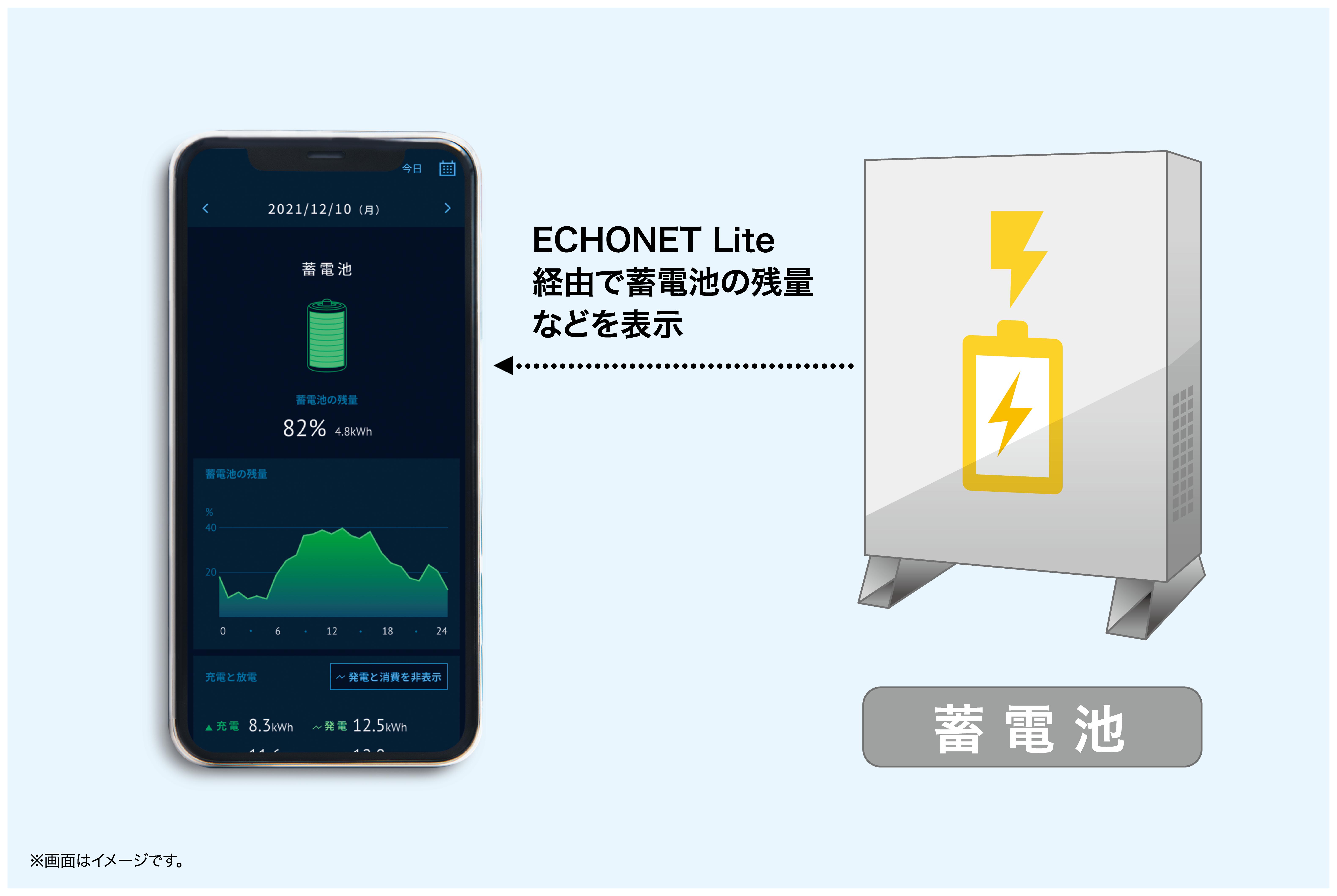 ⑤ECHONET Lite規格に対応.png