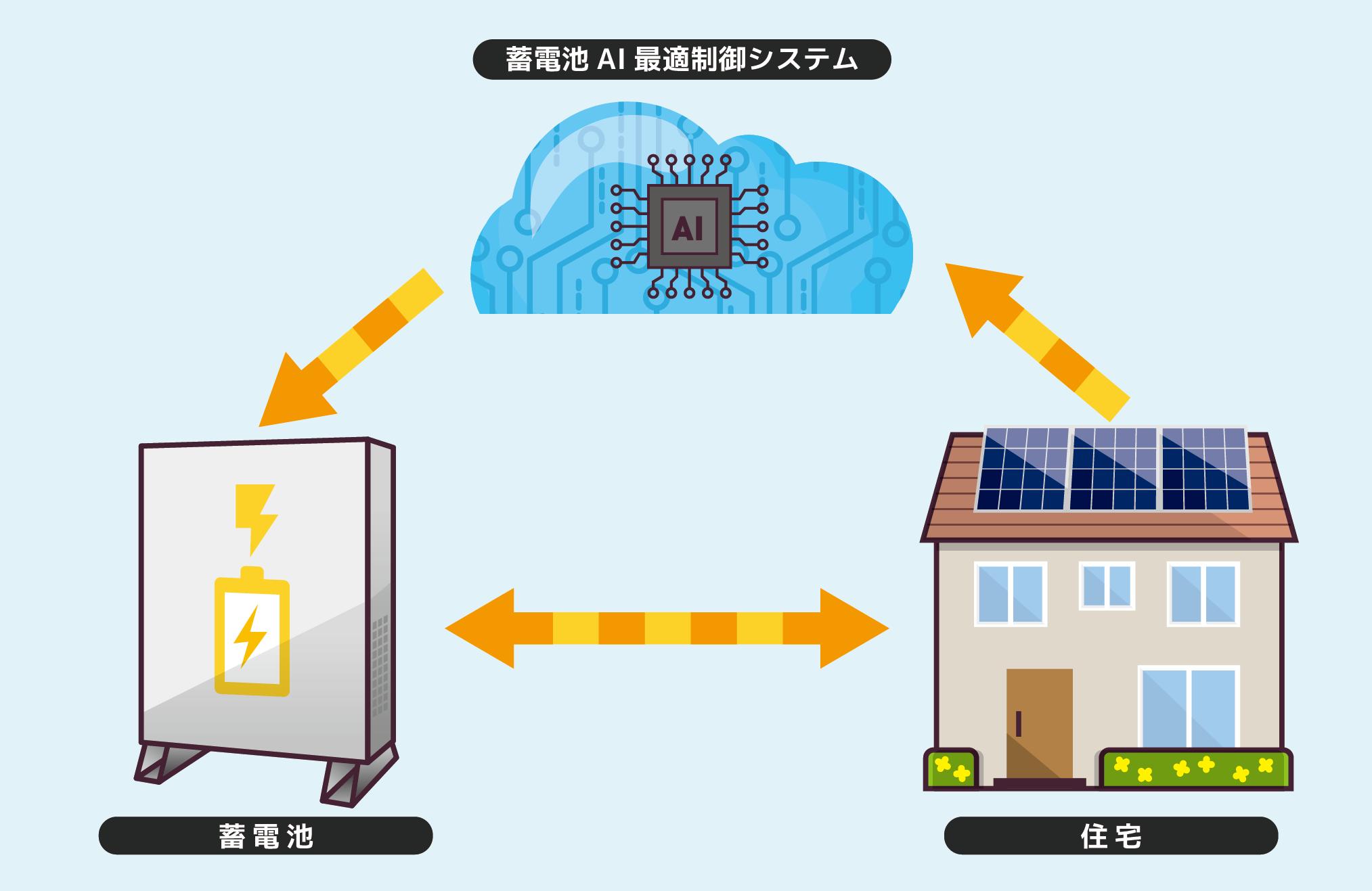 蓄電池AI最適制御システム_01.png
